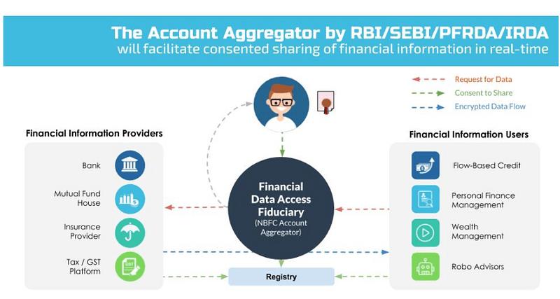 RBI's account aggregator